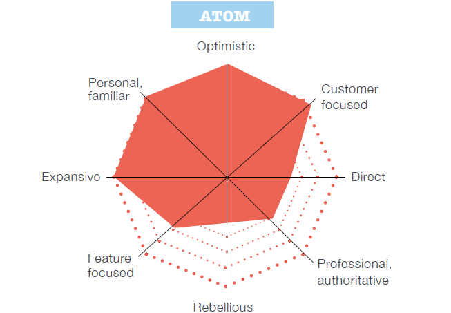challenger banks example Atom