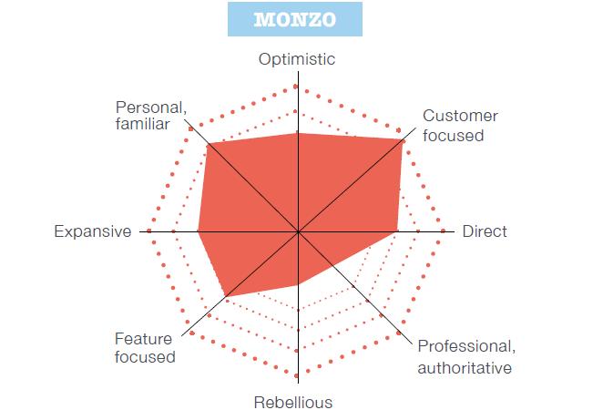 challenger banks example Monzo