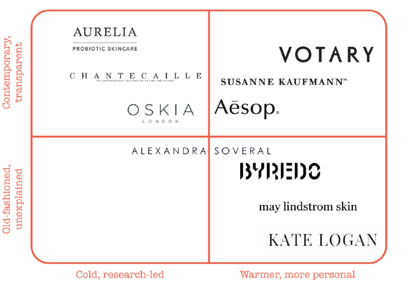 A linguistic analysis of the boutique cosmetics brand language