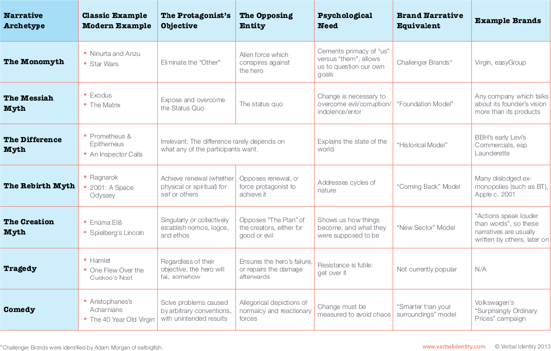 Figure showcasing brand narrative examples
