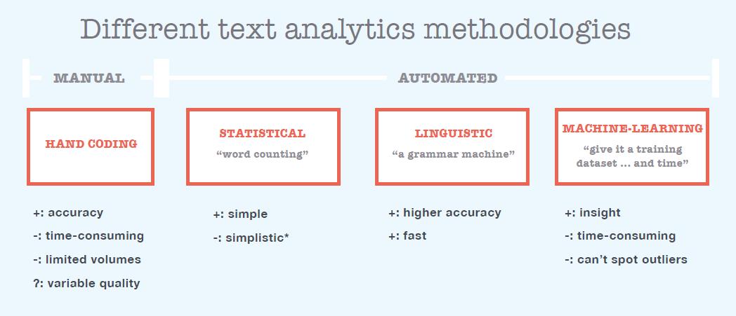 Different text analytics methodologies