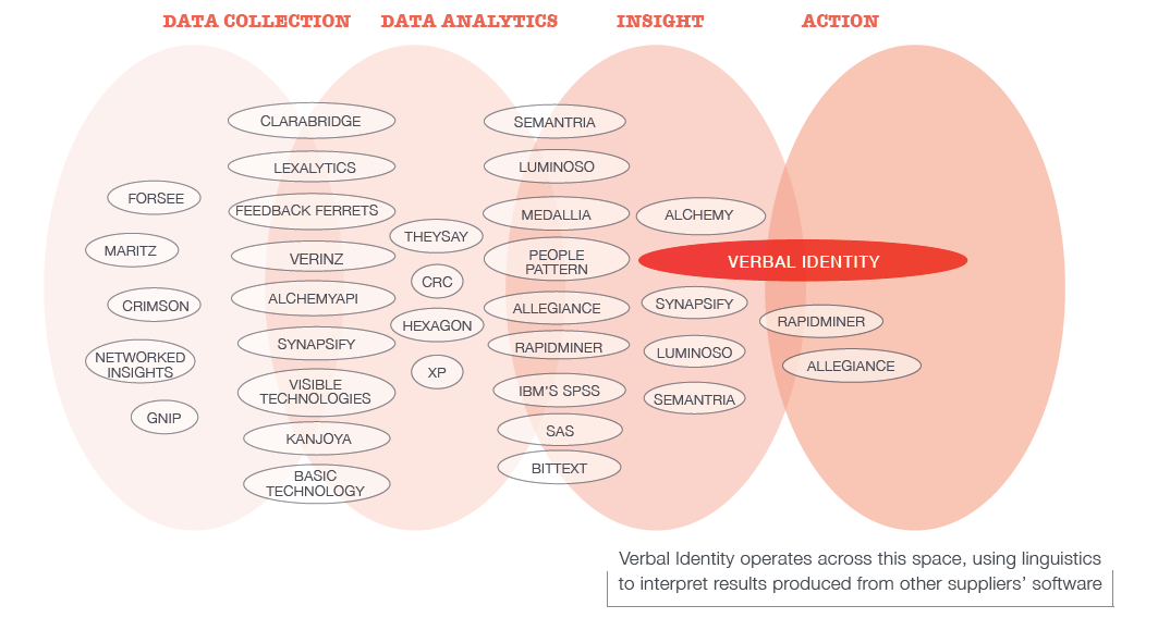 graph showing text analytics for marketing and customer experience